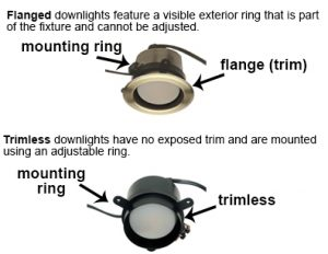 Example of a flanged and trimless ring on a lighting fixture.